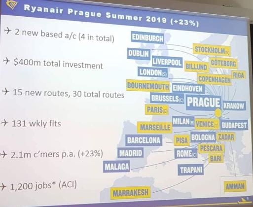 NOVINKA Ryanair: 15 nových pravidelných liniek z Prahy